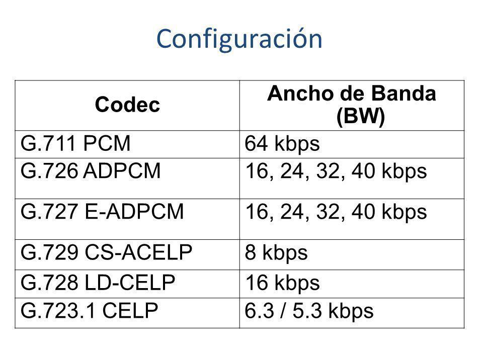 Configuración Codec Ancho de Banda (BW) G.711 PCM 64 kbps G.726 ADPCM