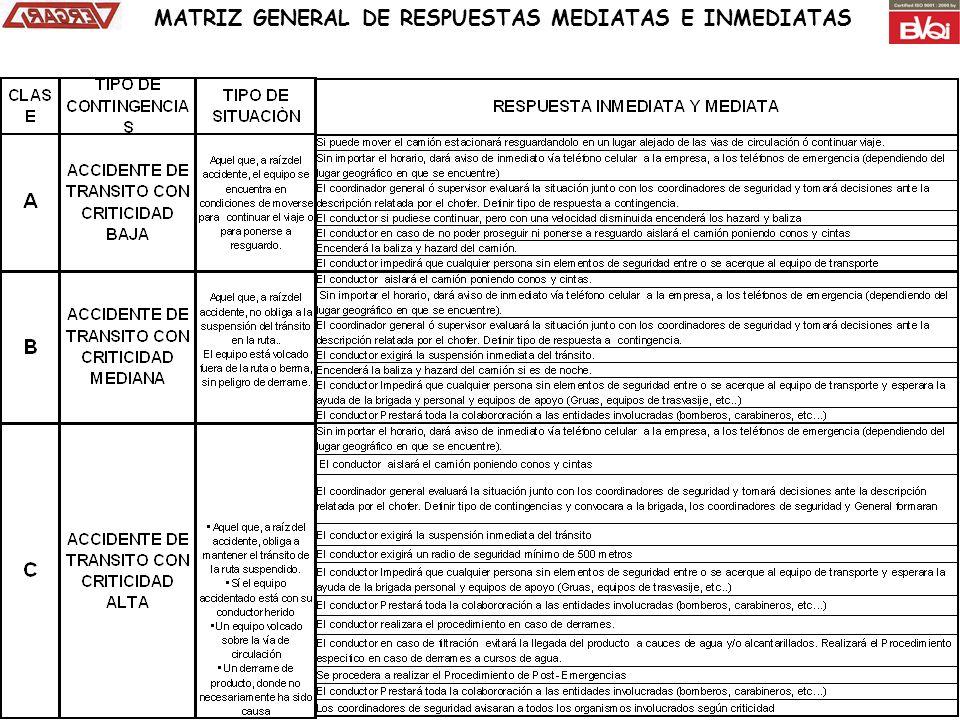 MATRIZ GENERAL DE RESPUESTAS MEDIATAS E INMEDIATAS