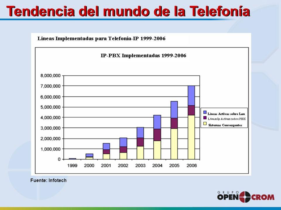 Tendencia del mundo de la Telefonía