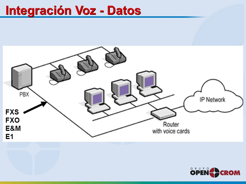 Integración Voz - Datos