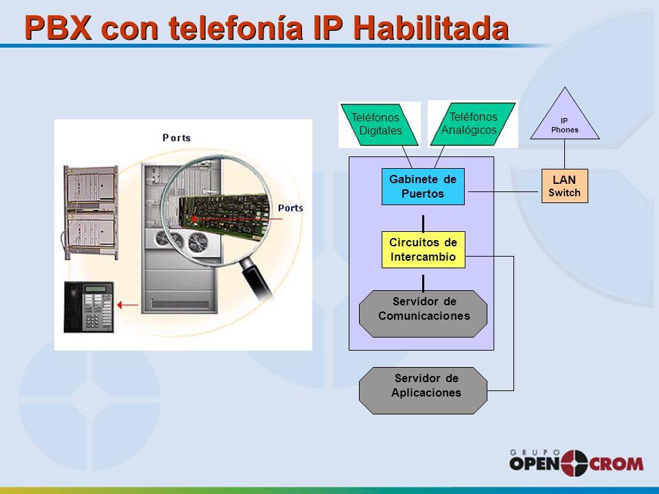 PBX con telefonía IP Habilitada