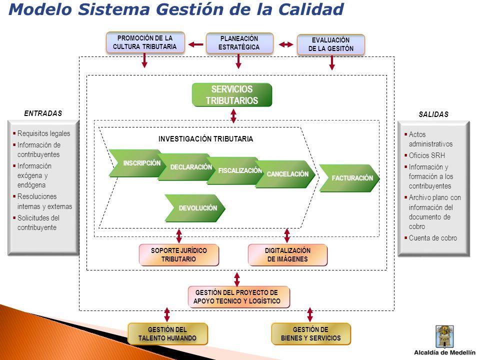 Modelo Sistema Gestión de la Calidad