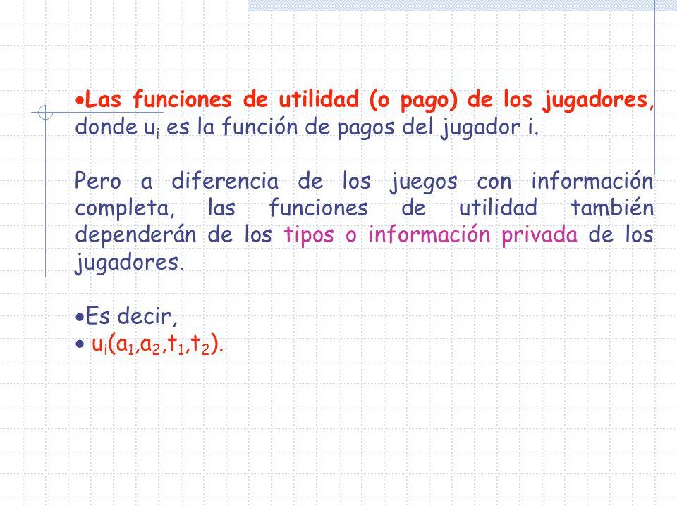 Las funciones de utilidad (o pago) de los jugadores, donde ui es la función de pagos del jugador i.