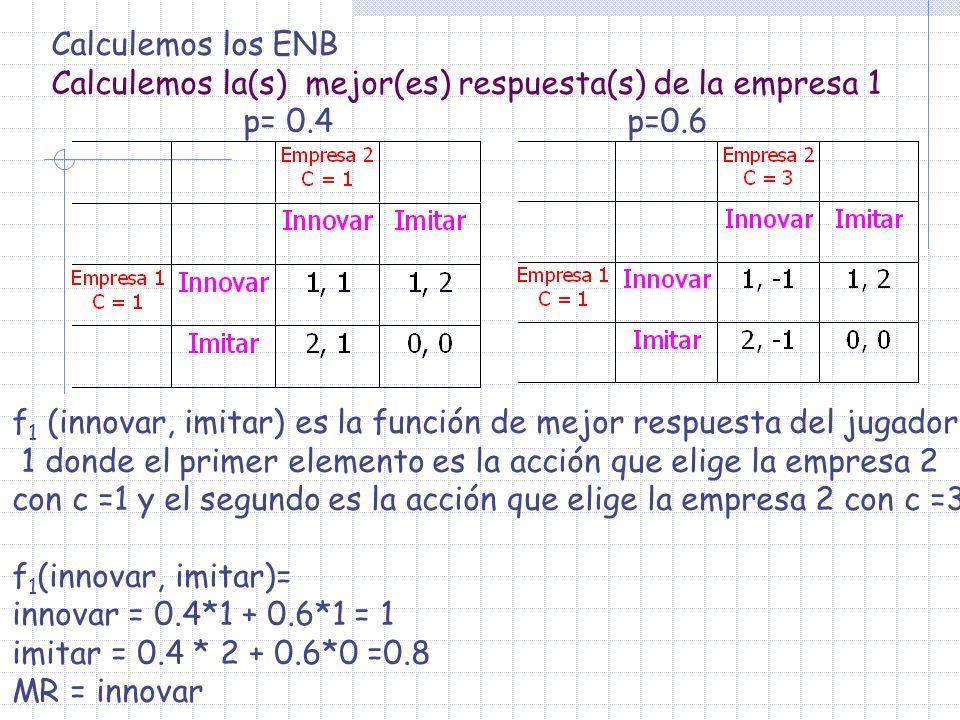 Calculemos los ENB Calculemos la(s) mejor(es) respuesta(s) de la empresa 1. p= 0.4 p=0.6.