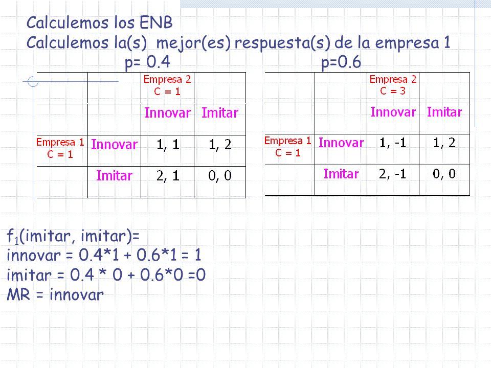 Calculemos los ENB Calculemos la(s) mejor(es) respuesta(s) de la empresa 1. p= 0.4 p=0.6. f1(imitar, imitar)=