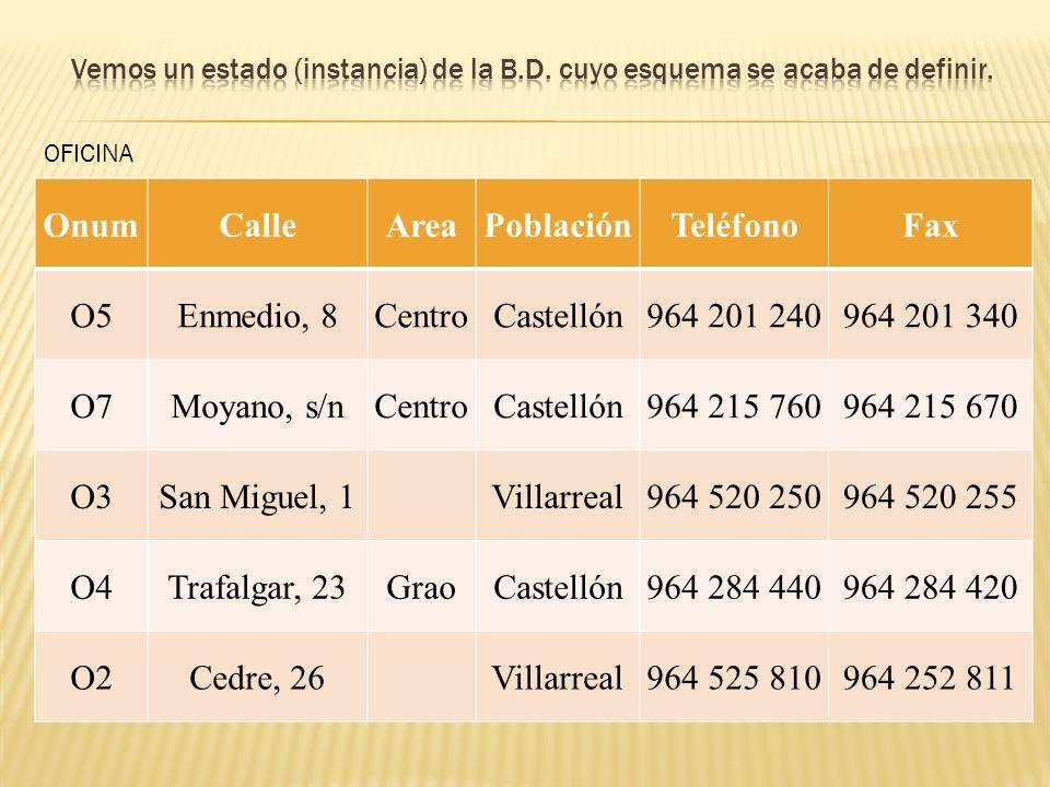 Onum Calle Area Población Teléfono Fax