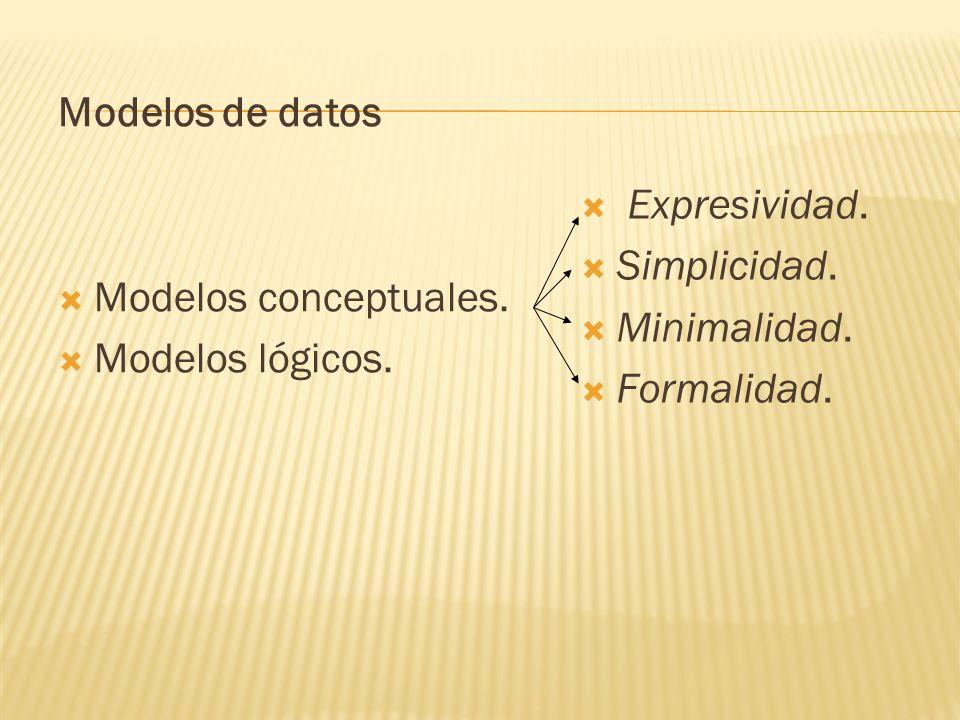 Modelos de datos Modelos conceptuales. Modelos lógicos. Expresividad. Simplicidad. Minimalidad.