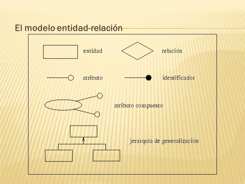 El modelo entidad-relación
