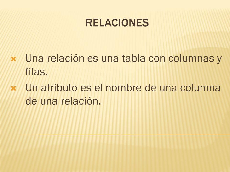 RELACIONES Una relación es una tabla con columnas y filas.