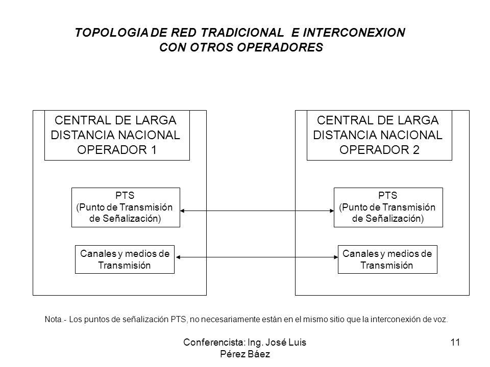 TOPOLOGIA DE RED TRADICIONAL E INTERCONEXION