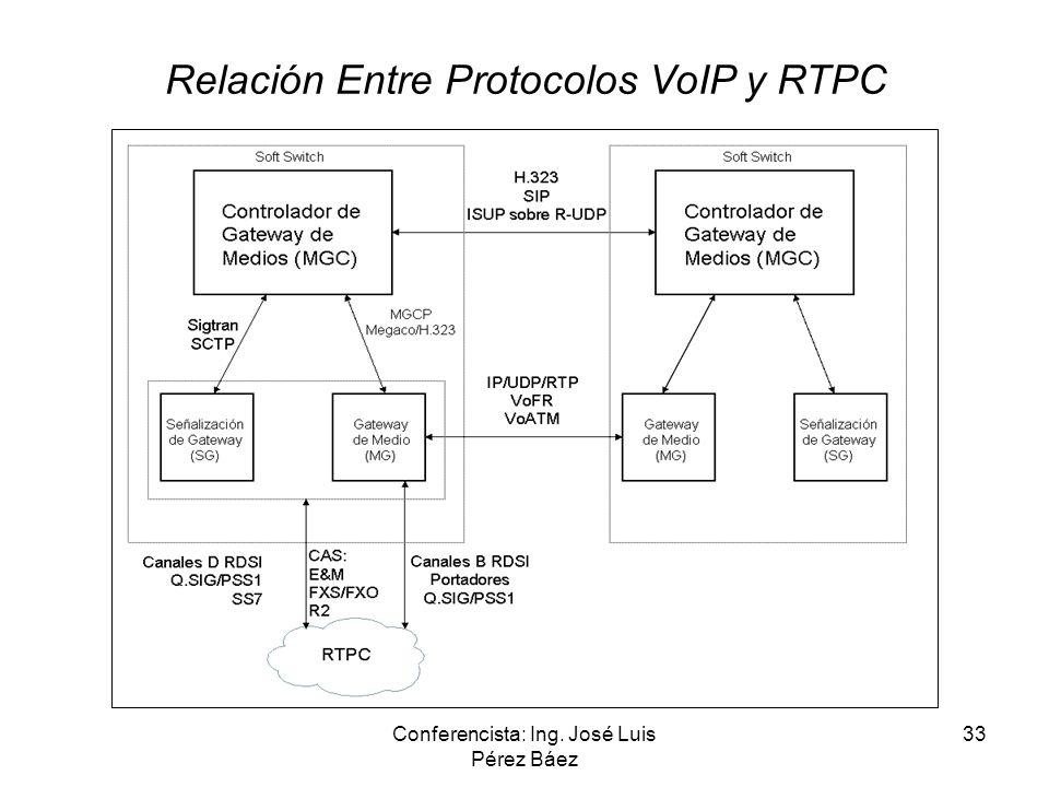 Relación Entre Protocolos VoIP y RTPC
