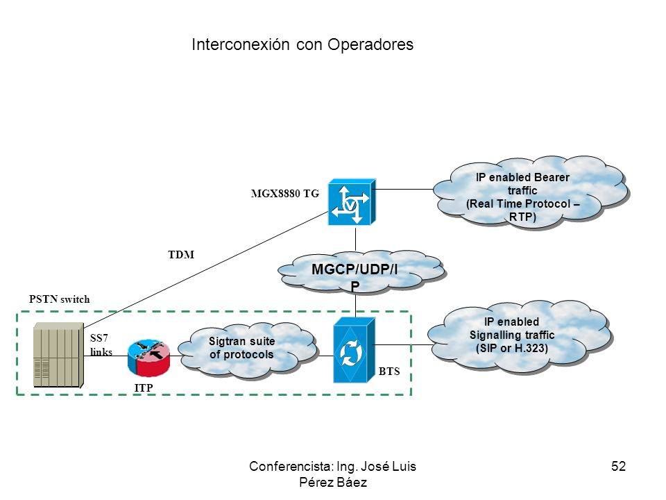 Interconexión con Operadores