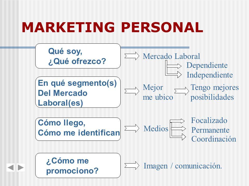 MARKETING PERSONAL Qué soy, ¿Qué ofrezco Mercado Laboral Dependiente