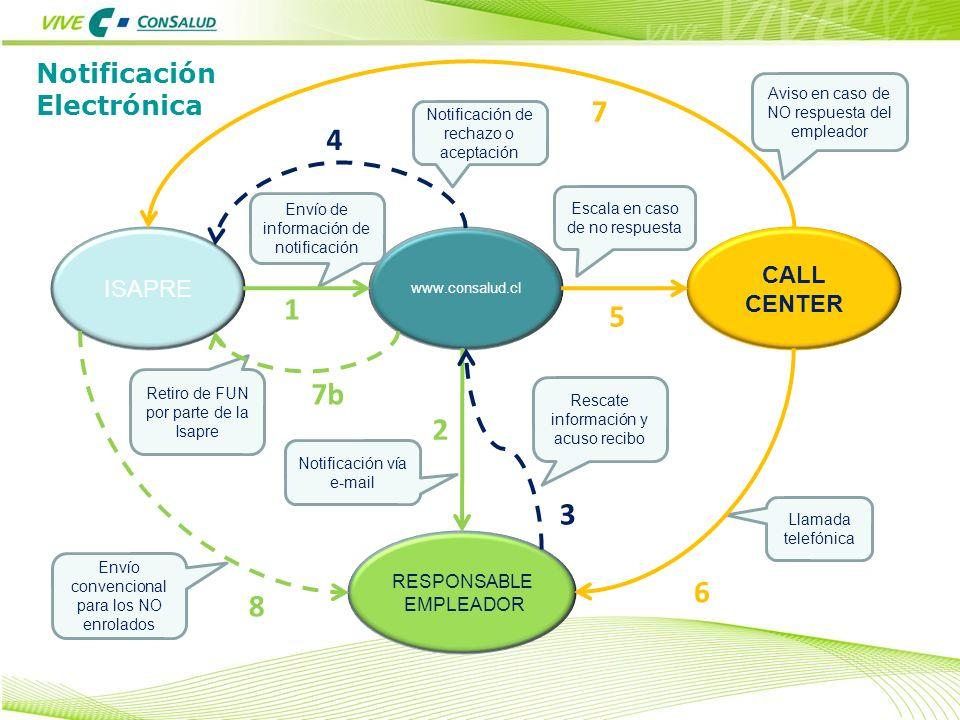 7 4 1 5 7b 2 3 6 8 Notificación Electrónica CALL CENTER ISAPRE
