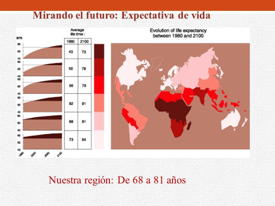 Mirando el futuro: Expectativa de vida