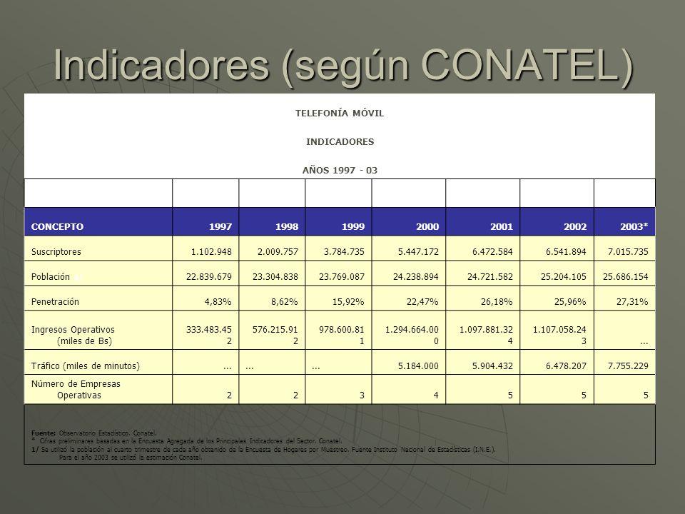 Indicadores (según CONATEL)