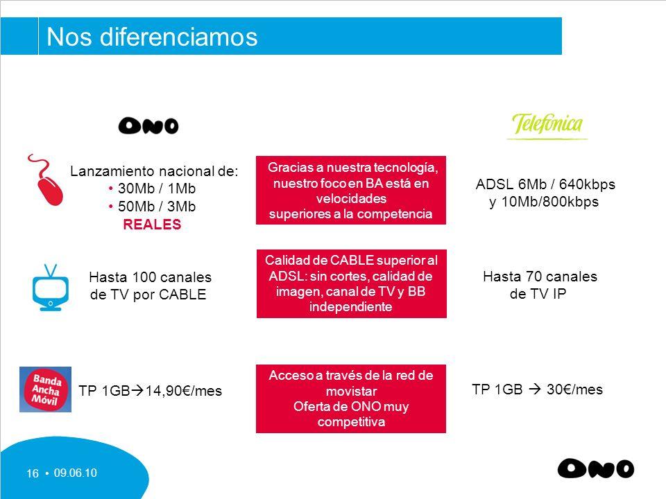 Nos diferenciamos Lanzamiento nacional de: 30Mb / 1Mb