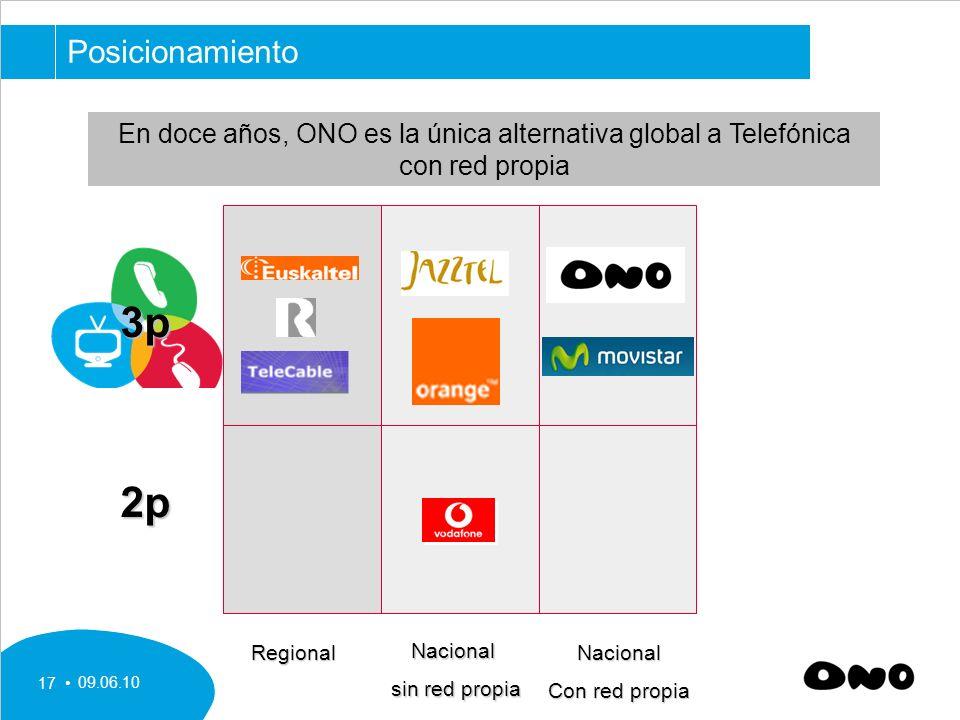 Posicionamiento En doce años, ONO es la única alternativa global a Telefónica con red propia. 3p. 2p.