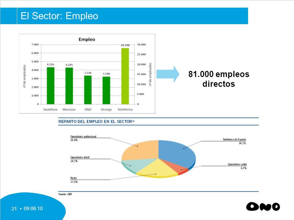 El Sector: Empleo 81.000 empleos directos 09.06.10