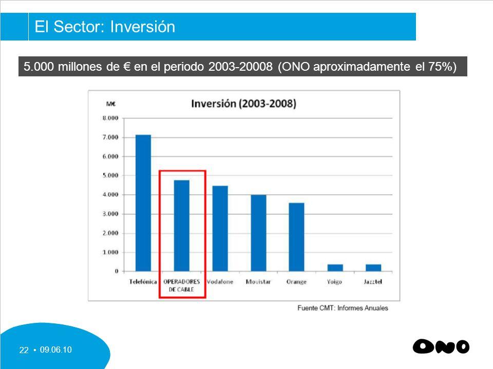 El Sector: Inversión 5.000 millones de € en el periodo 2003-20008 (ONO aproximadamente el 75%) 09.06.10.