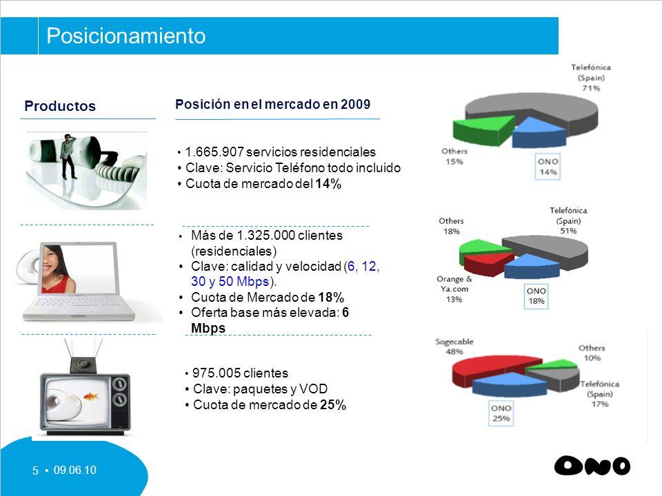 Posicionamiento Productos 1.665.907 servicios residenciales
