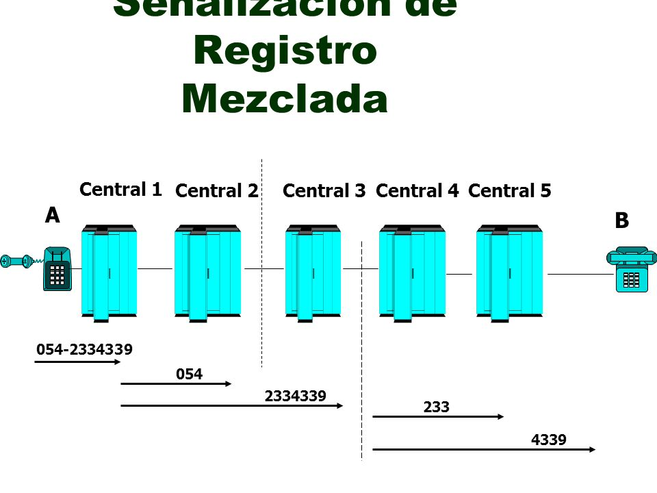 Señalización de Registro Mezclada