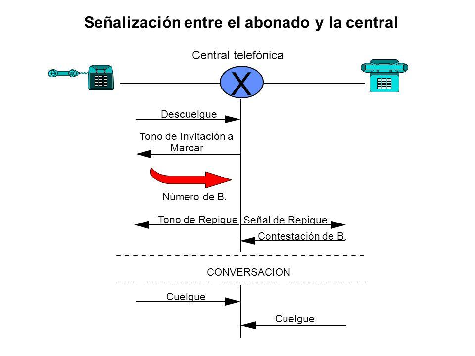 X Señalización entre el abonado y la central Central telefónica