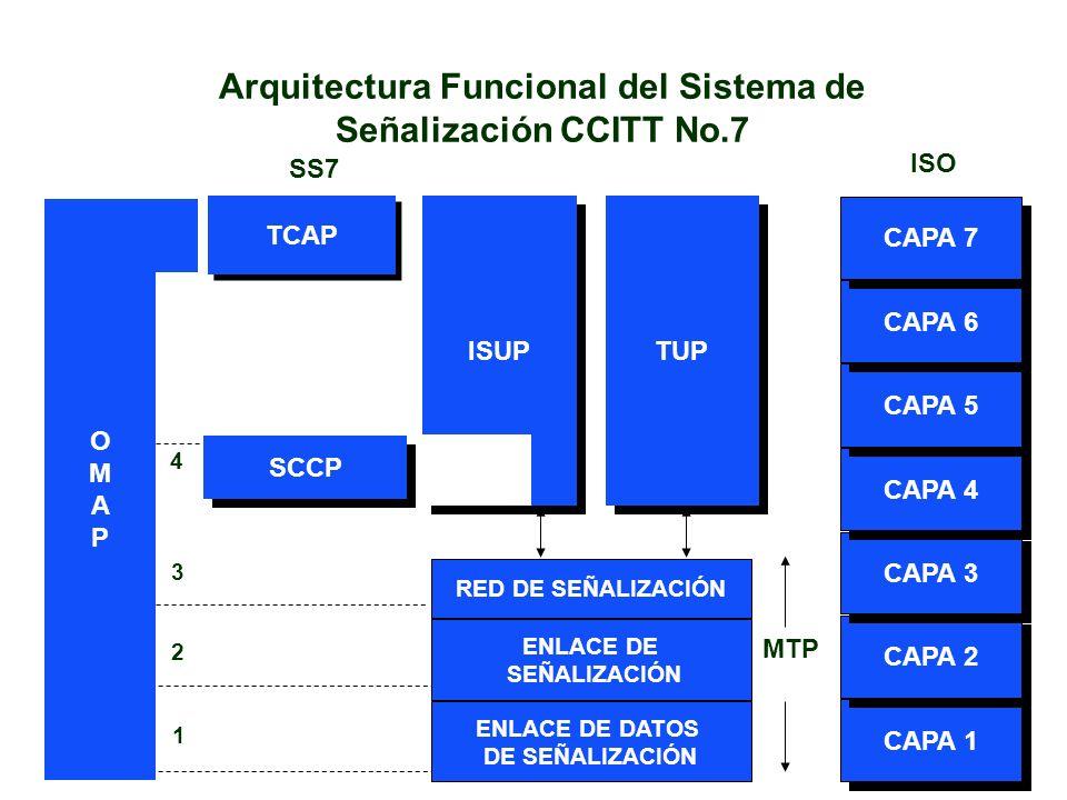 Arquitectura Funcional del Sistema de Señalización CCITT No.7