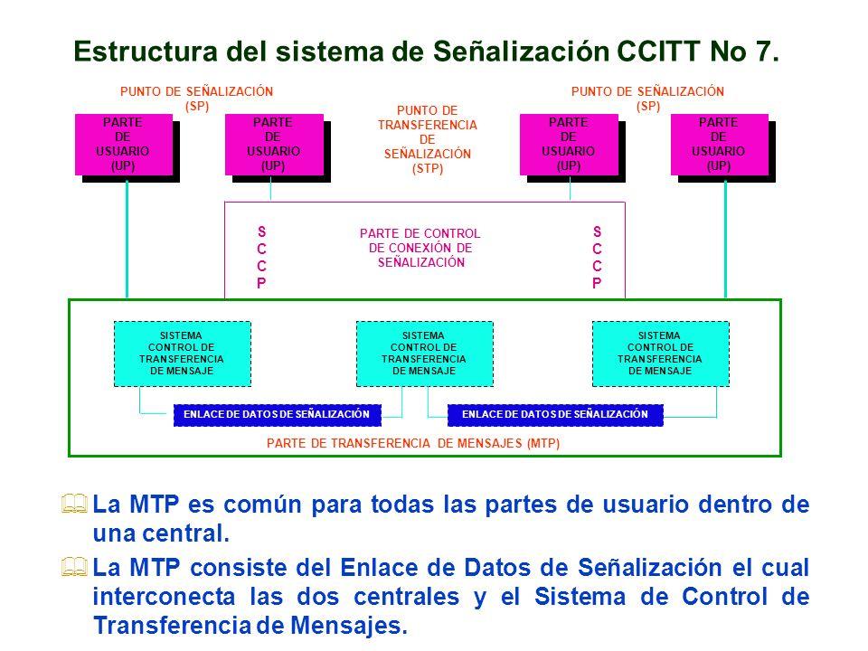 Estructura del sistema de Señalización CCITT No 7.
