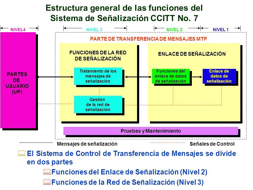 FUNCIONES DE LA RED DE SEÑALIZACIÓN Pruebas y Mantenimiento