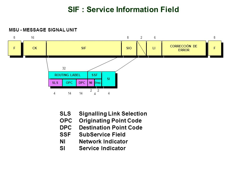 SIF : Service Information Field