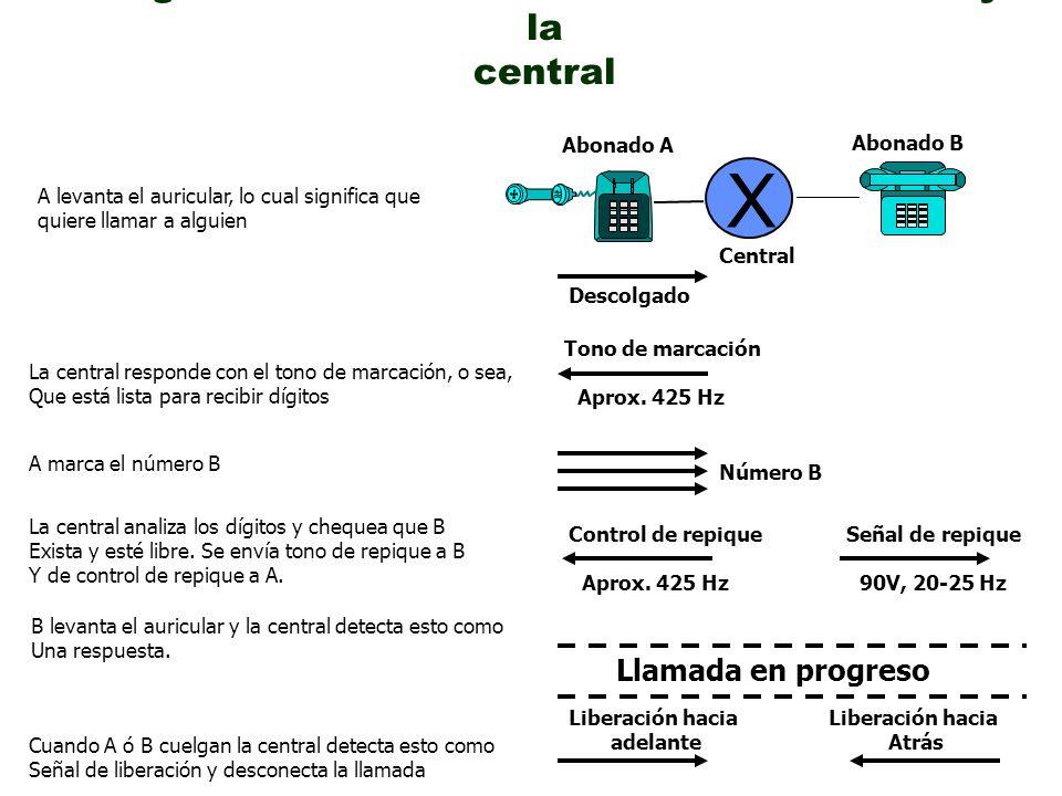 Diagrama de señalización entre un abonado y la central