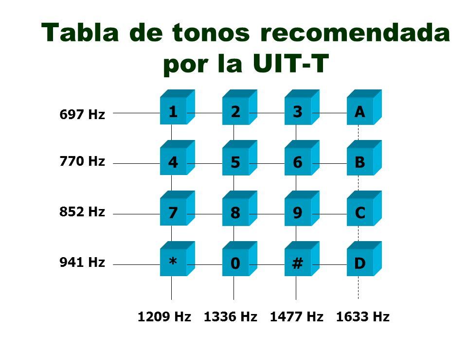 Tabla de tonos recomendada por la UIT-T