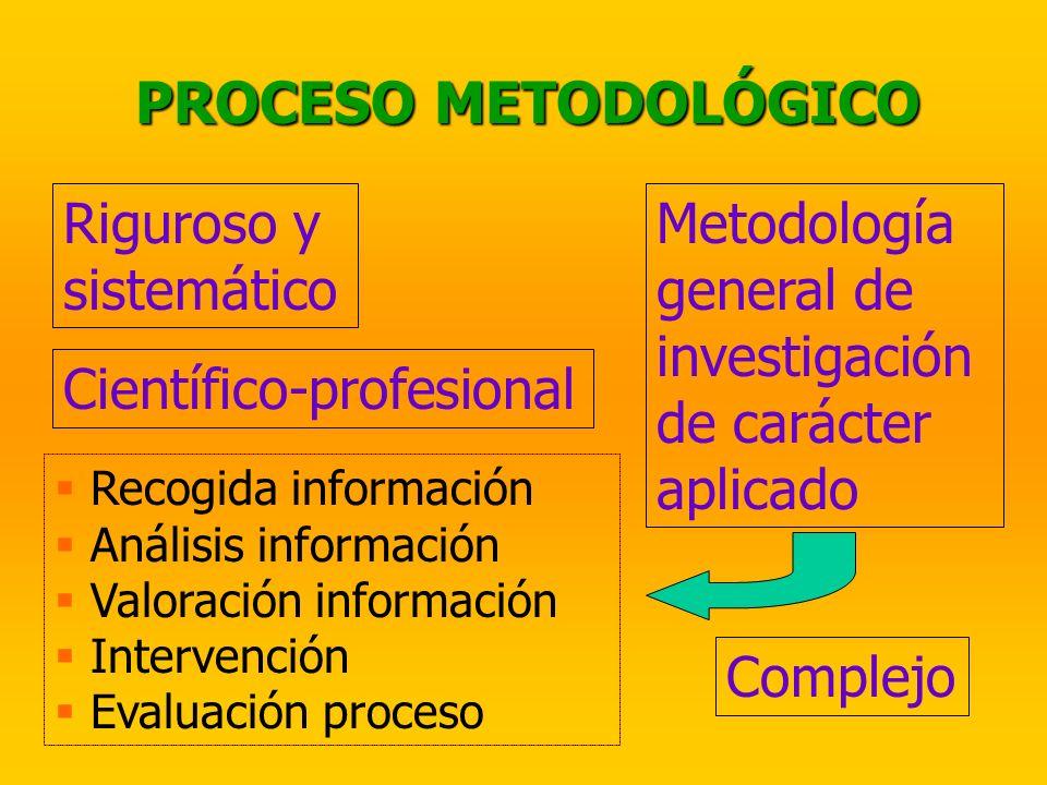 PROCESO METODOLÓGICO Riguroso y sistemático