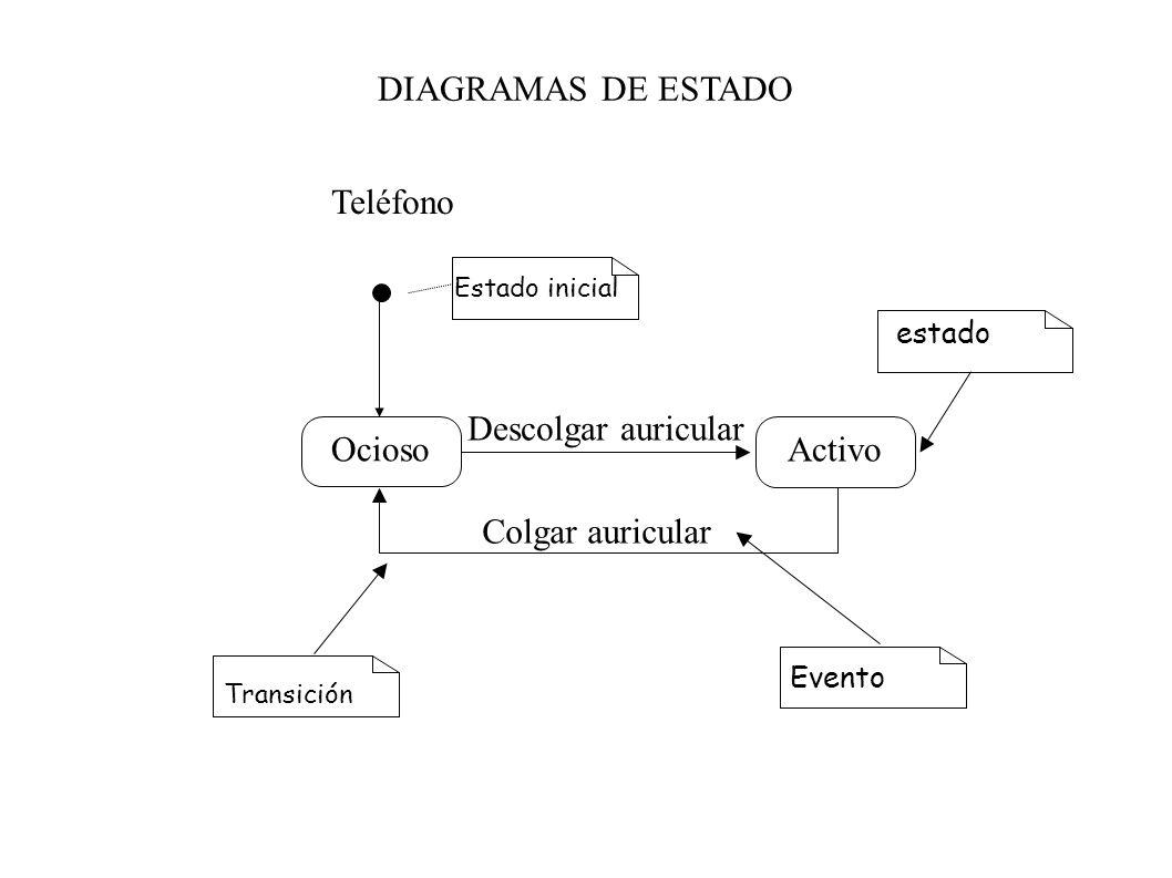 DIAGRAMAS DE ESTADO Teléfono Ocioso Descolgar auricular Activo