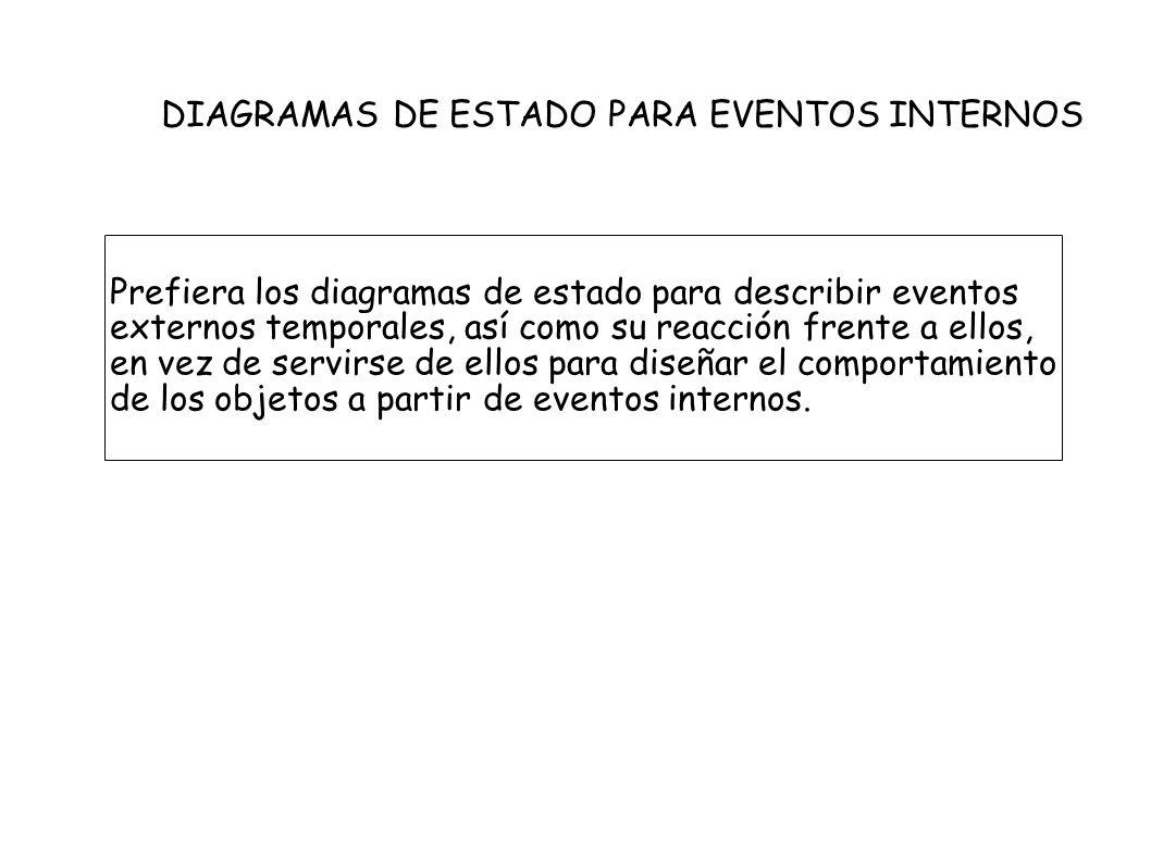 DIAGRAMAS DE ESTADO PARA EVENTOS INTERNOS