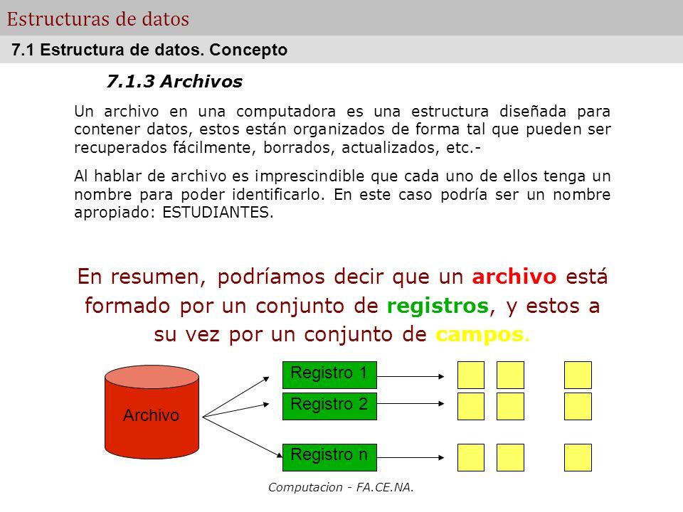 Estructuras de datos 7.1 Estructura de datos. Concepto. 7.1.3 Archivos.