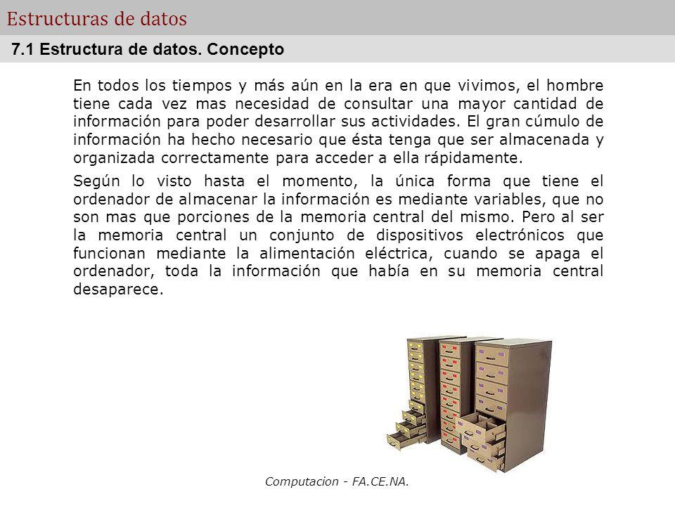 Estructuras de datos 7.1 Estructura de datos. Concepto