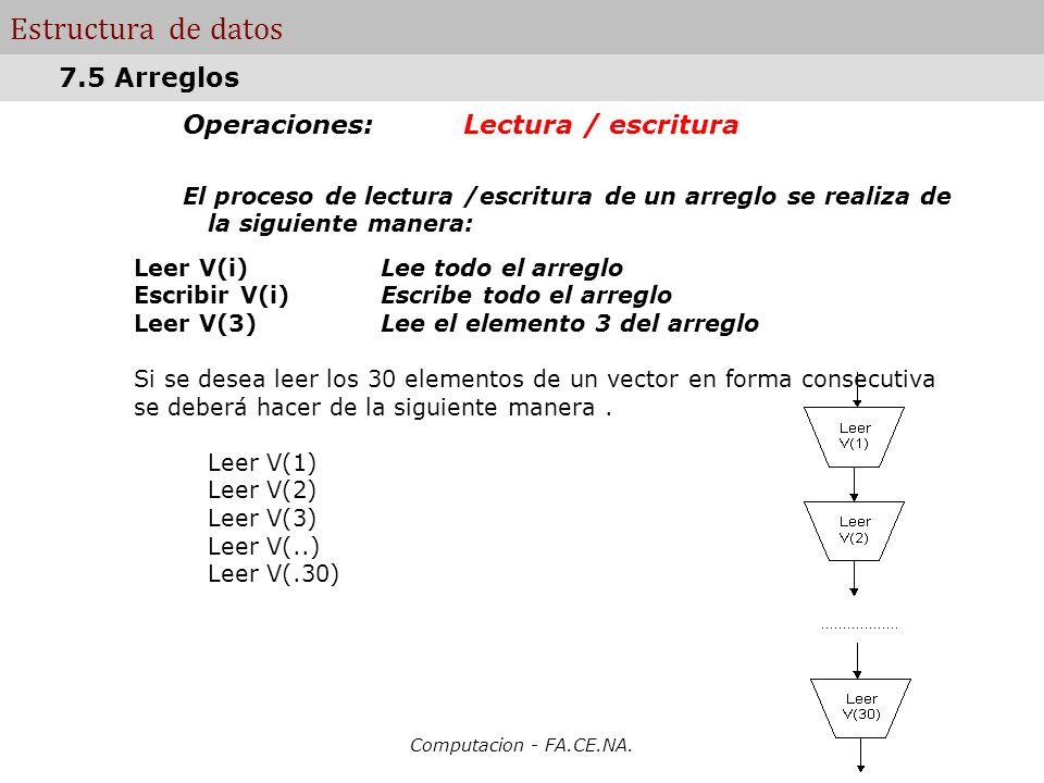 Estructura de datos 7.5 Arreglos Operaciones: Lectura / escritura