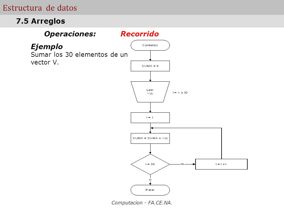 Operaciones: Recorrido Ejemplo Sumar los 30 elementos de un vector V.