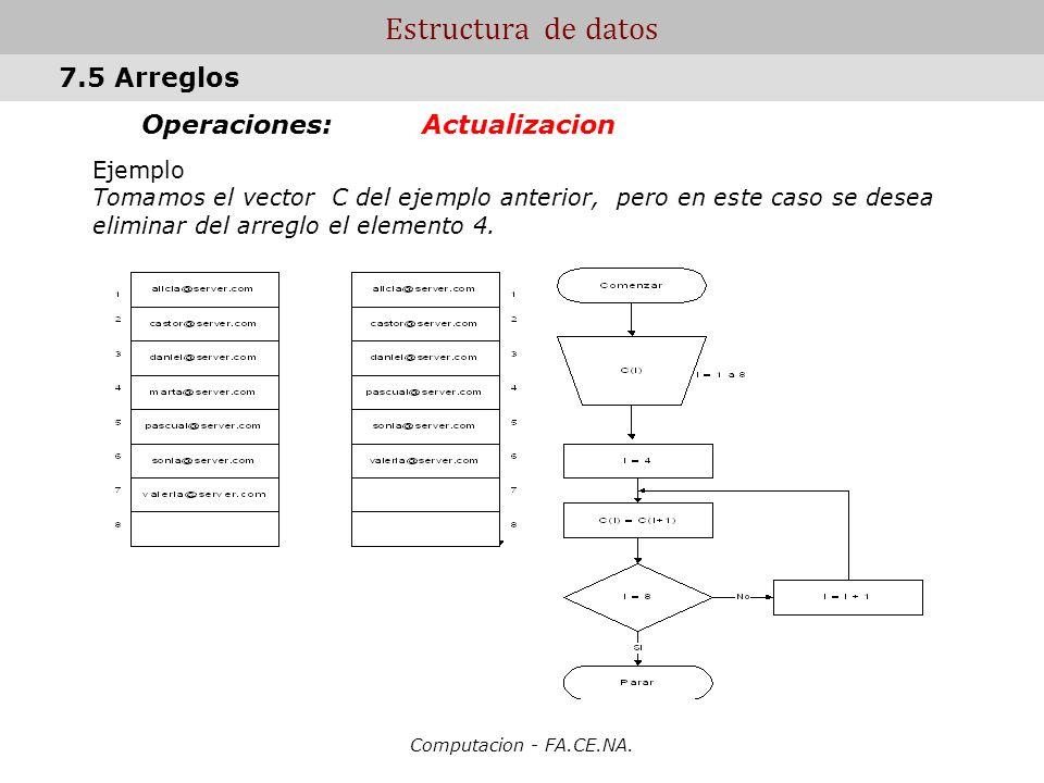 Estructura de datos 7.5 Arreglos Operaciones: Actualizacion Ejemplo
