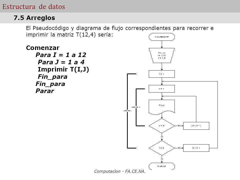 Estructura de datos 7.5 Arreglos Comenzar Para I = 1 a 12
