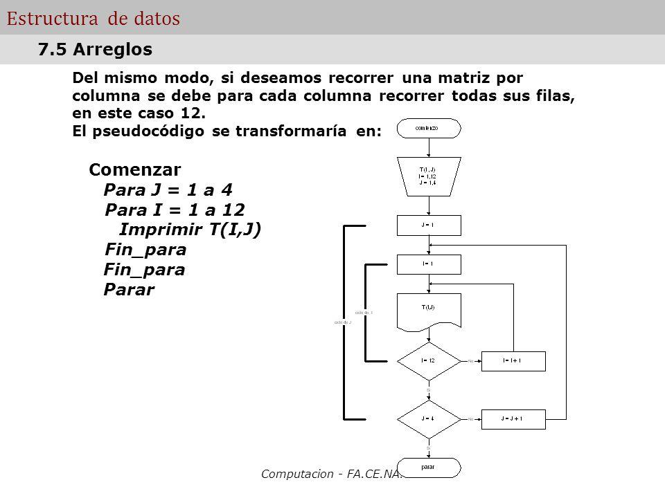 Estructura de datos 7.5 Arreglos Comenzar Para J = 1 a 4