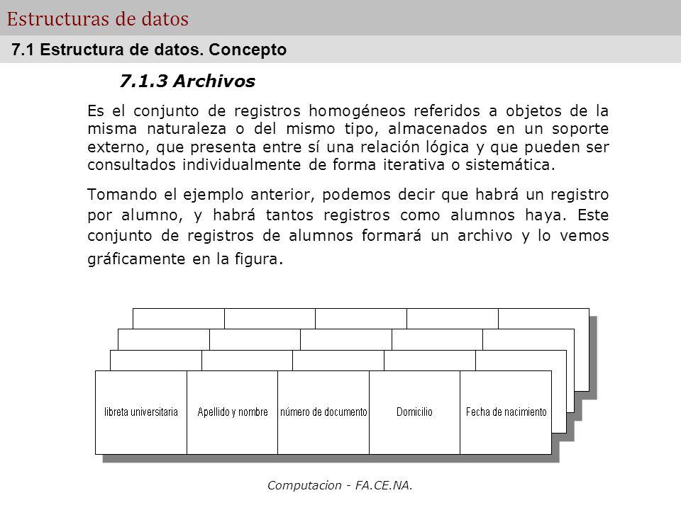 Estructuras de datos 7.1 Estructura de datos. Concepto 7.1.3 Archivos