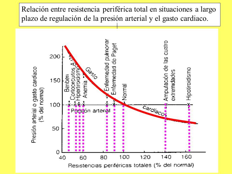Relación entre resistencia periférica total en situaciones a largo plazo de regulación de la presión arterial y el gasto cardiaco.