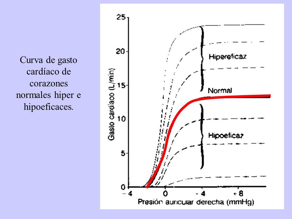 Curva de gasto cardíaco de corazones normales hiper e hipoeficaces.