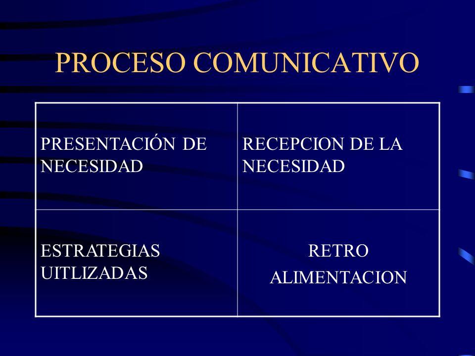 PROCESO COMUNICATIVO PRESENTACIÓN DE NECESIDAD