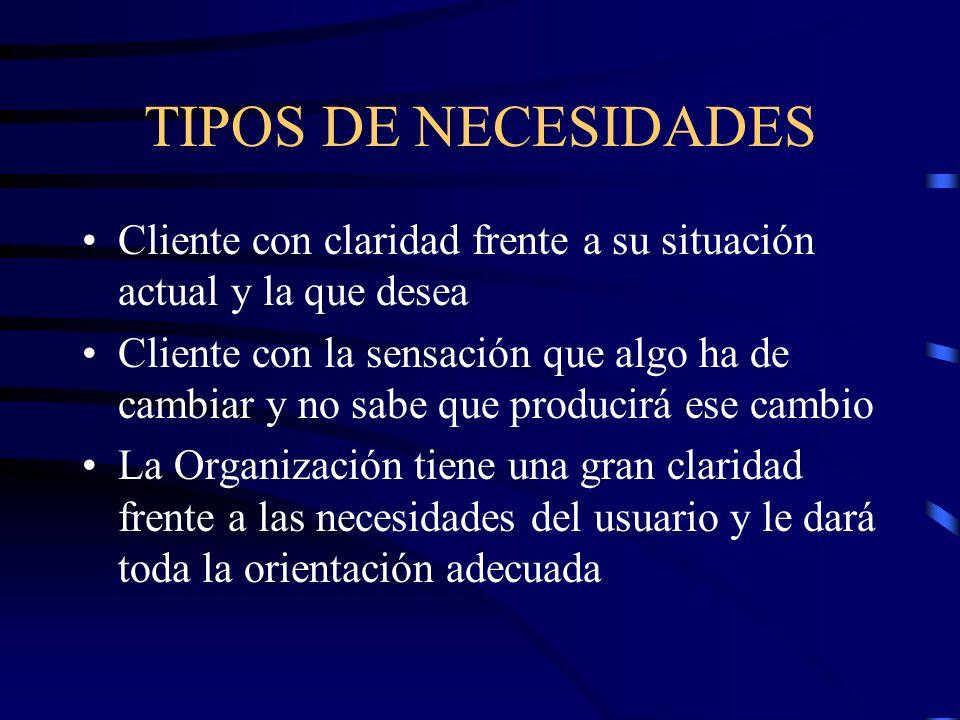 TIPOS DE NECESIDADES Cliente con claridad frente a su situación actual y la que desea.
