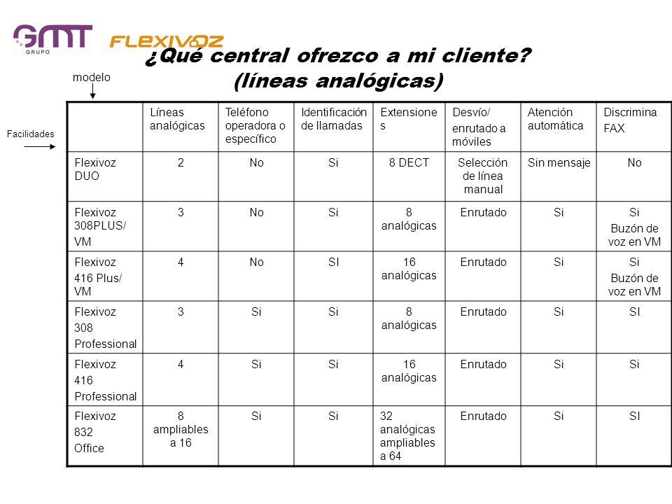 ¿Qué central ofrezco a mi cliente (líneas analógicas)