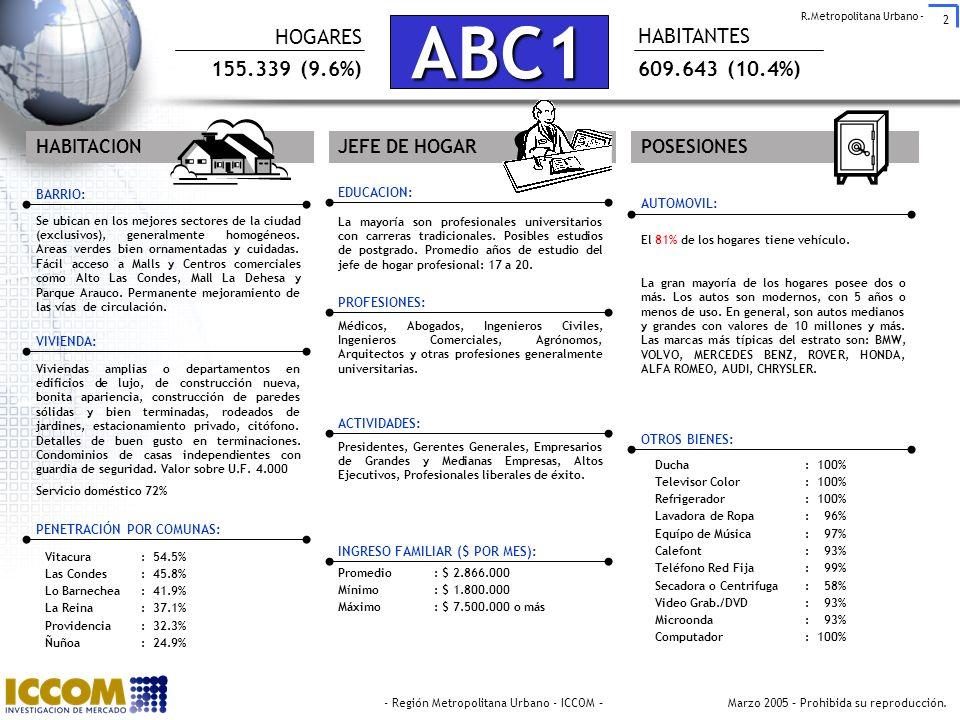 ABC1 HOGARES HABITANTES 155.339 (9.6%) 609.643 (10.4%) HABITACION